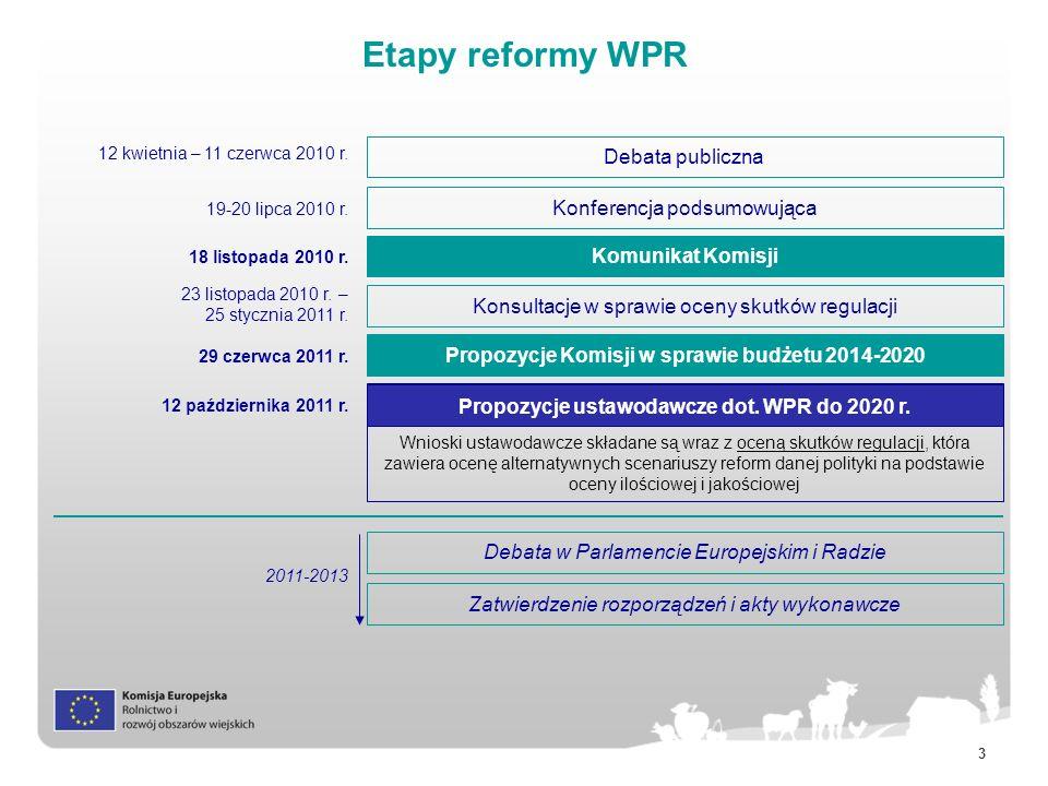 Etapy reformy WPR Debata publiczna Konferencja podsumowująca