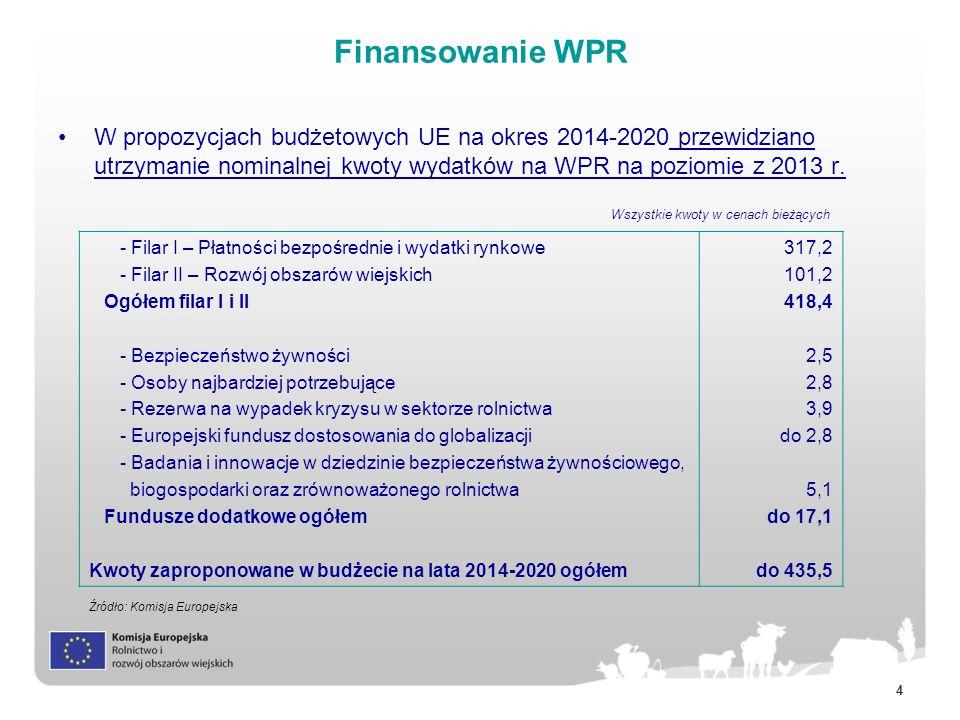 Finansowanie WPR W propozycjach budżetowych UE na okres 2014-2020 przewidziano utrzymanie nominalnej kwoty wydatków na WPR na poziomie z 2013 r.