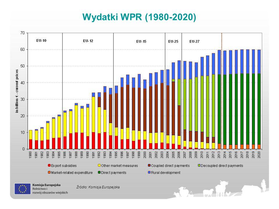 Wydatki WPR (1980-2020) Źródło: Komisja Europejska