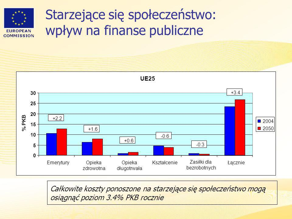 Starzejące się społeczeństwo: wpływ na finanse publiczne