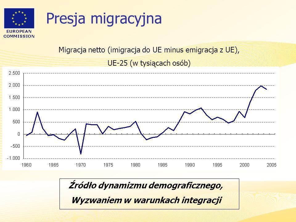Źródło dynamizmu demograficznego, Wyzwaniem w warunkach integracji