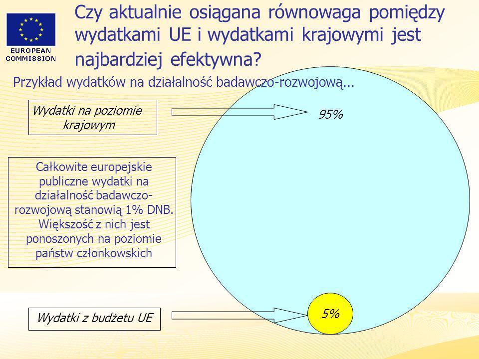 Przykład wydatków na działalność badawczo-rozwojową...