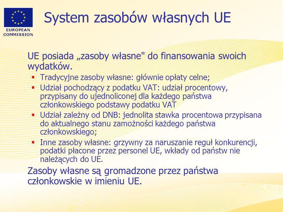 System zasobów własnych UE
