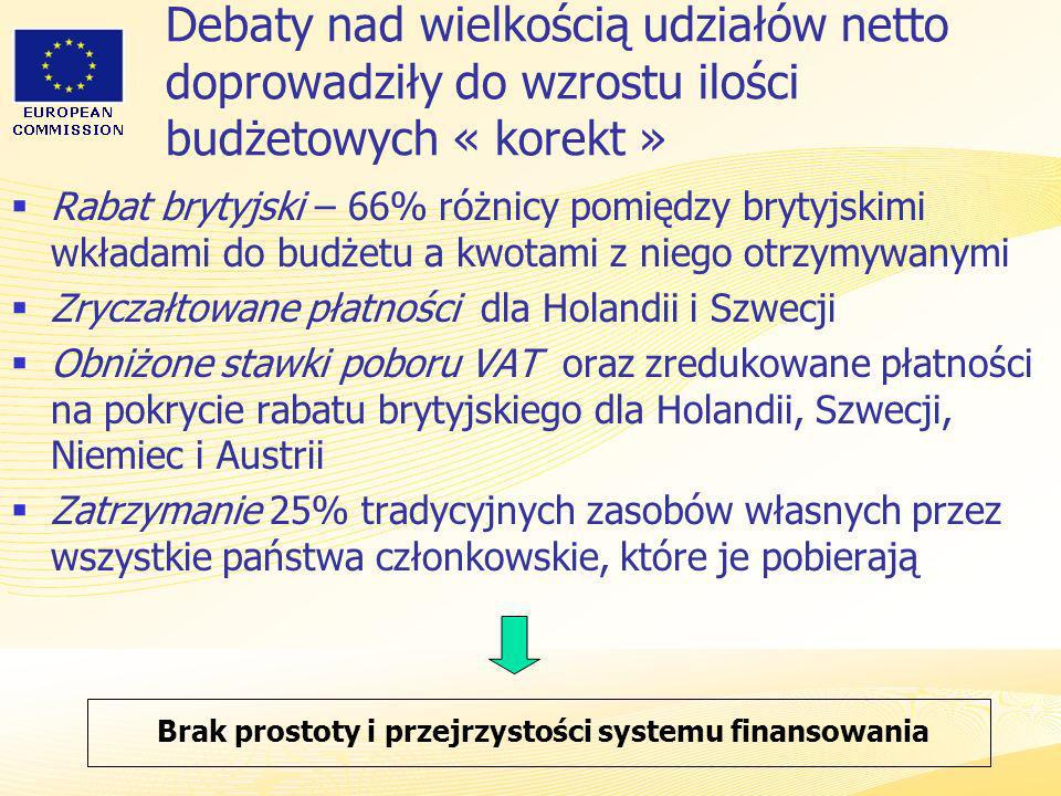 Brak prostoty i przejrzystości systemu finansowania