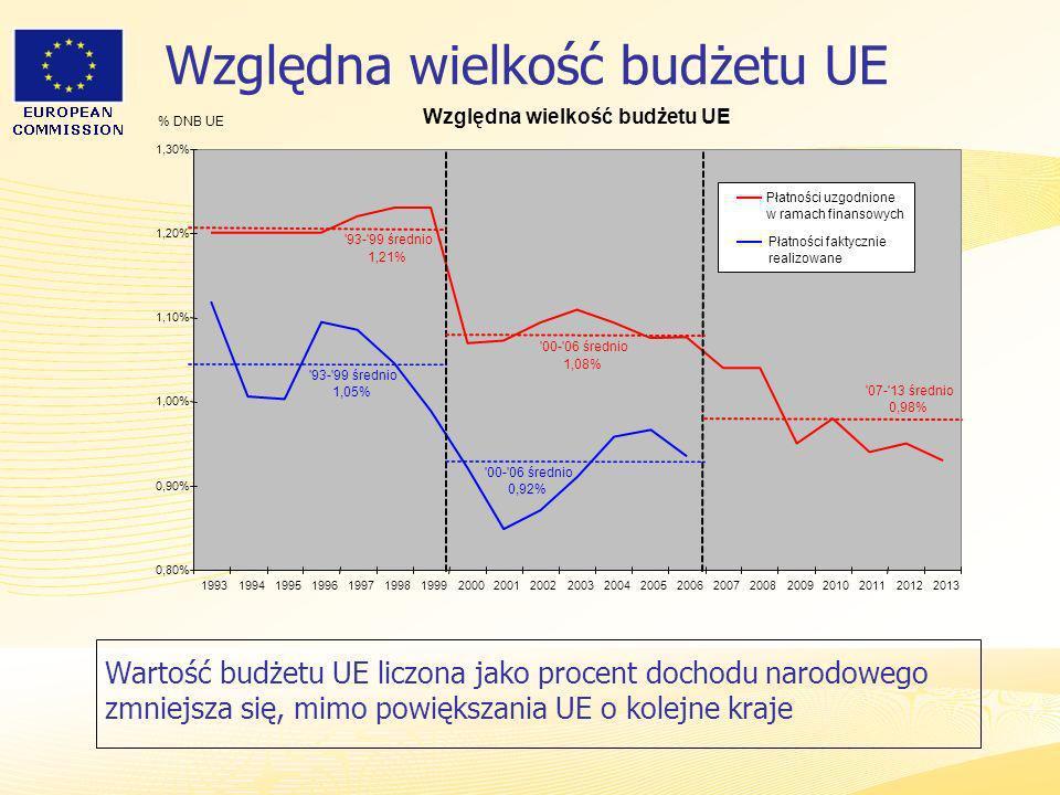 Względna wielkość budżetu UE