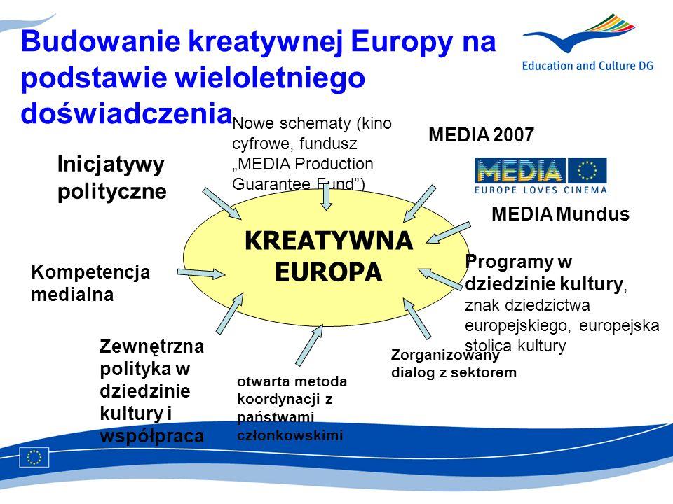 Budowanie kreatywnej Europy na podstawie wieloletniego doświadczenia