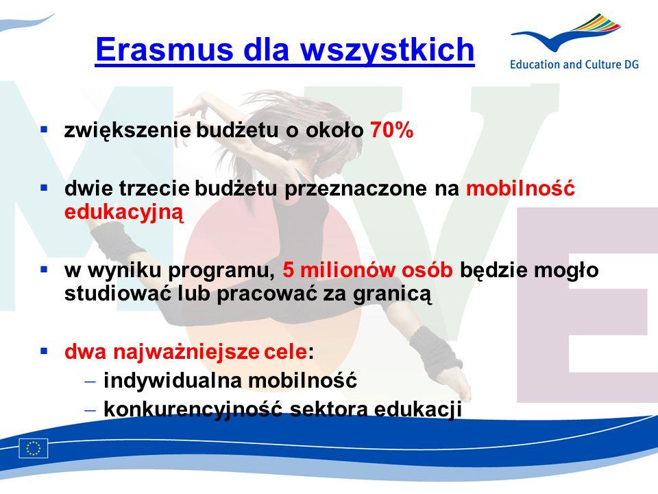 Erasmus dla wszystkich