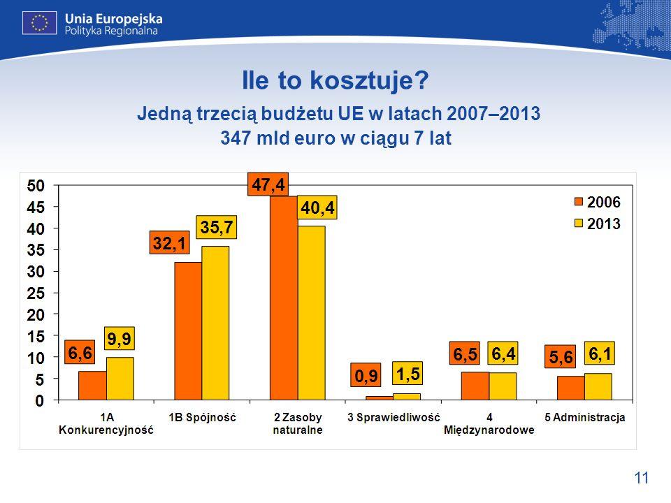 Ile to kosztuje Jedną trzecią budżetu UE w latach 2007–2013 347 mld euro w ciągu 7 lat