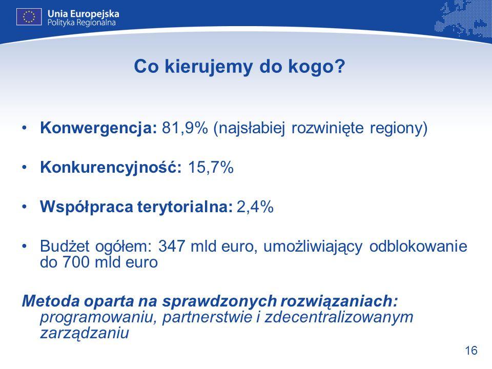 Co kierujemy do kogo Konwergencja: 81,9% (najsłabiej rozwinięte regiony) Konkurencyjność: 15,7% Współpraca terytorialna: 2,4%