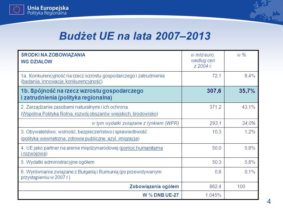 Budżet UE na lata 2007–2013 ŚRODKI NA ZOBOWIĄZANIA. WG DZIAŁÓW. w mld euro, według cen z 2004 r.