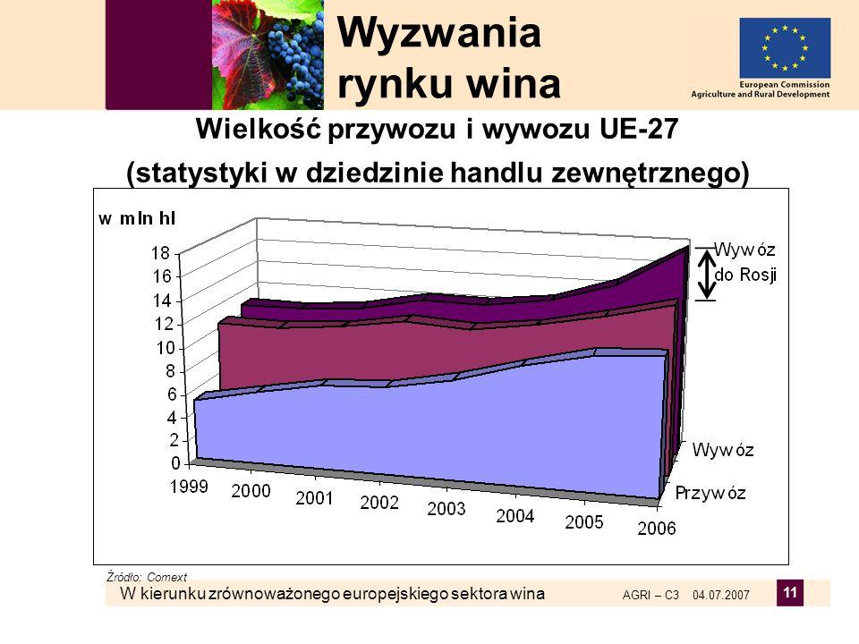 Wyzwania rynku wina Wielkość przywozu i wywozu UE-27 (statystyki w dziedzinie handlu zewnętrznego)