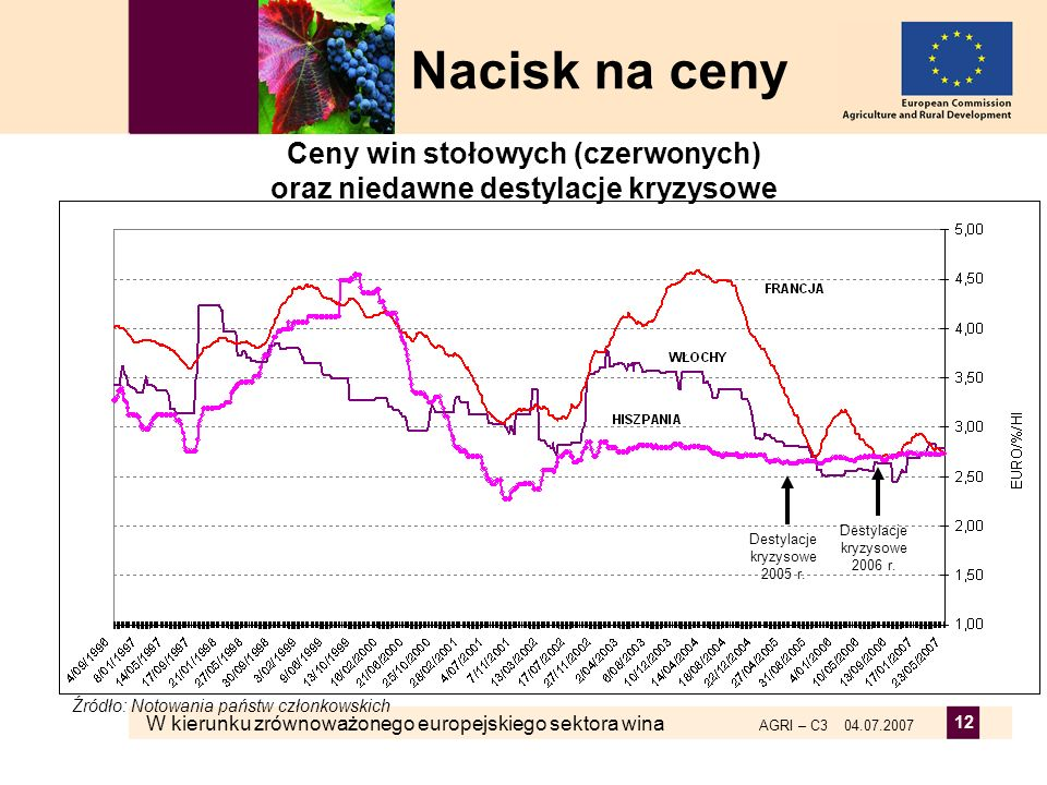 Ceny win stołowych (czerwonych) oraz niedawne destylacje kryzysowe