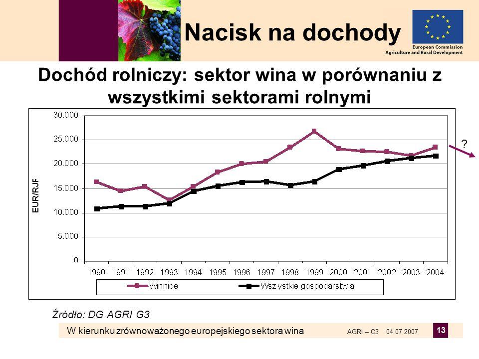 Nacisk na dochody Dochód rolniczy: sektor wina w porównaniu z wszystkimi sektorami rolnymi. Źródło: DG AGRI G3.