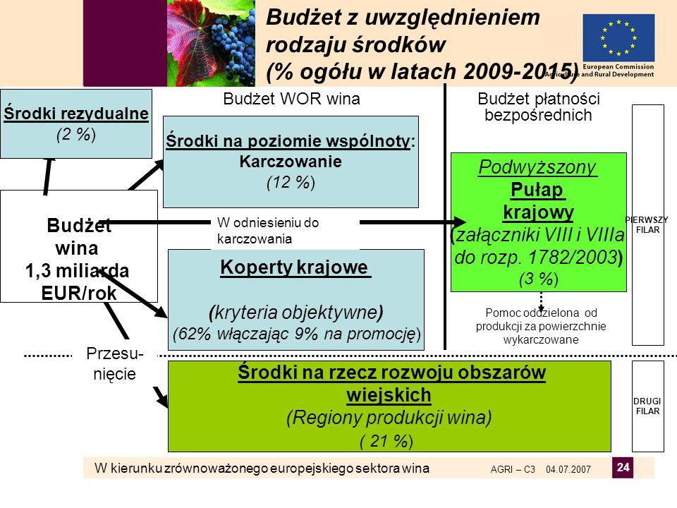 Budżet z uwzględnieniem rodzaju środków (% ogółu w latach 2009-2015)