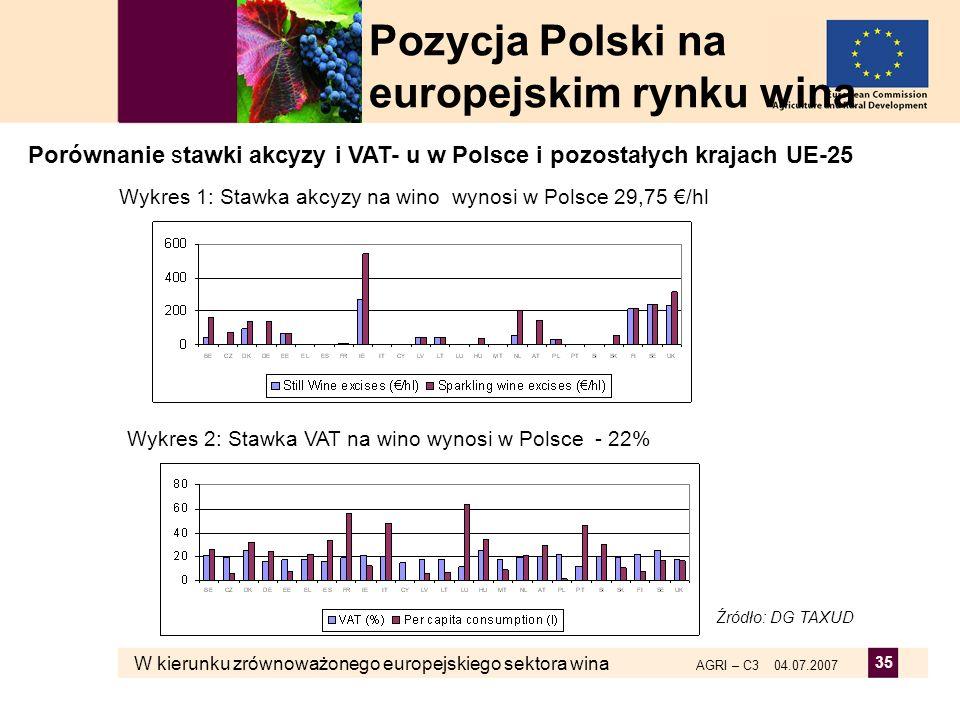 Pozycja Polski na europejskim rynku wina