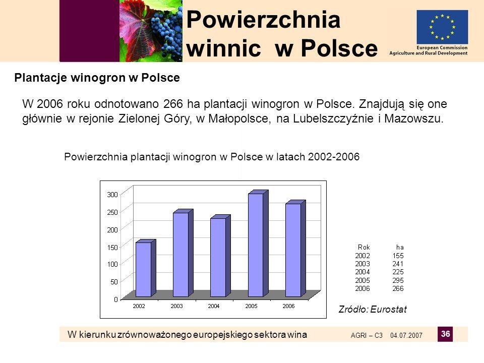 Powierzchnia winnic w Polsce