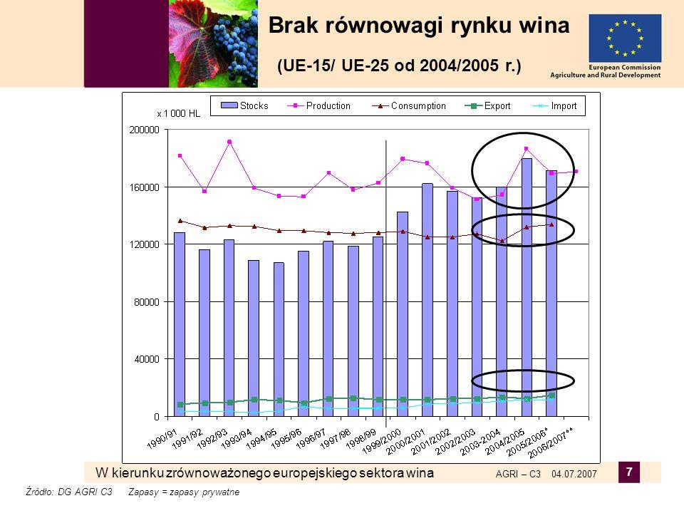 Brak równowagi rynku wina (UE-15/ UE-25 od 2004/2005 r.)