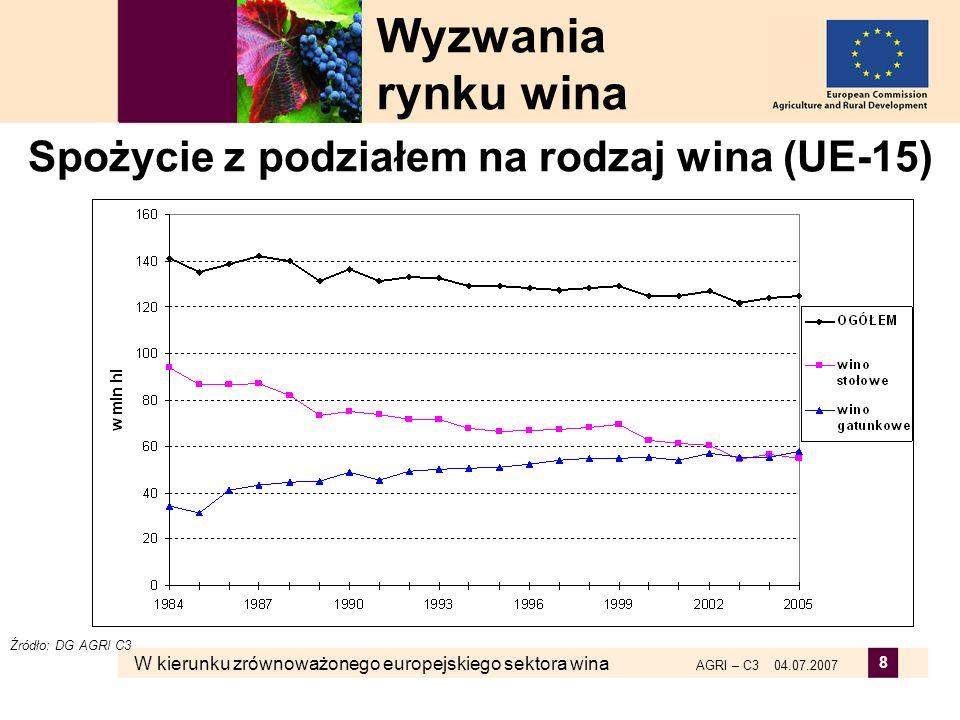 Spożycie z podziałem na rodzaj wina (UE-15)