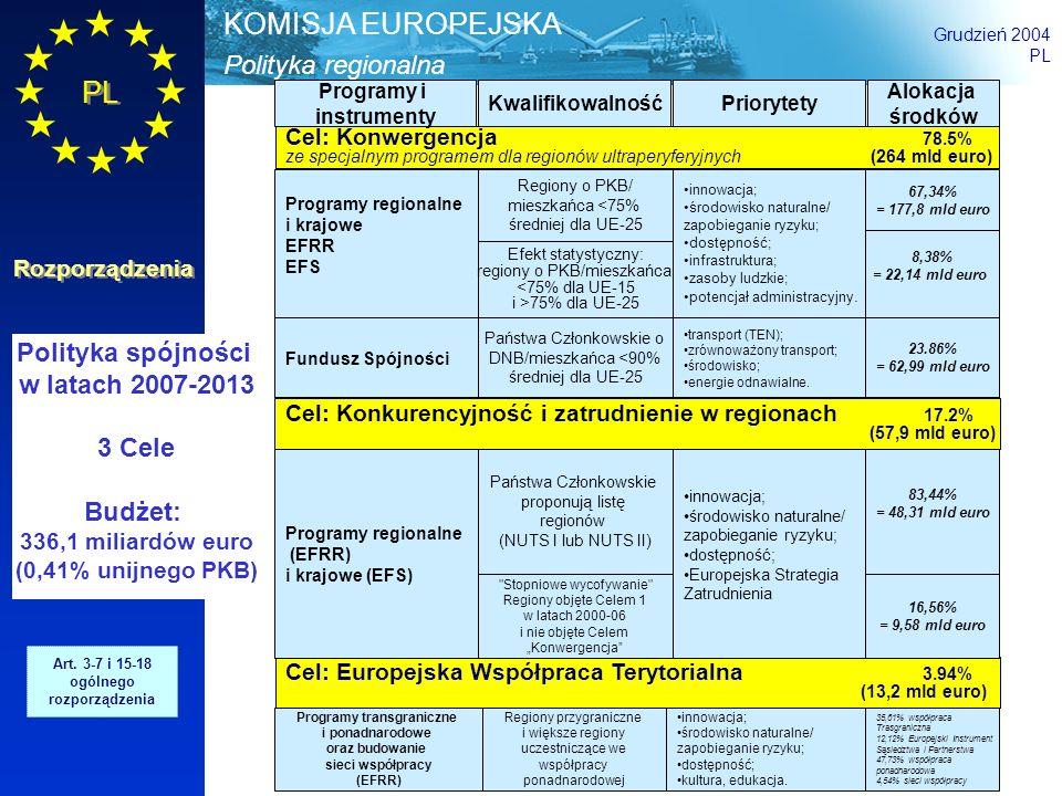 Programy transgraniczne