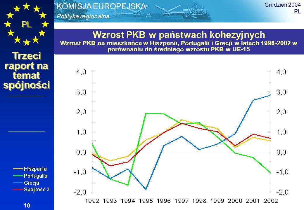 Wzrost PKB w państwach kohezyjnych
