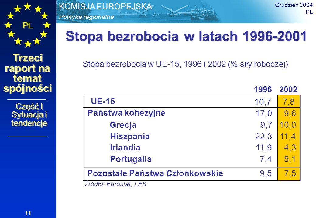 Stopa bezrobocia w latach 1996-2001