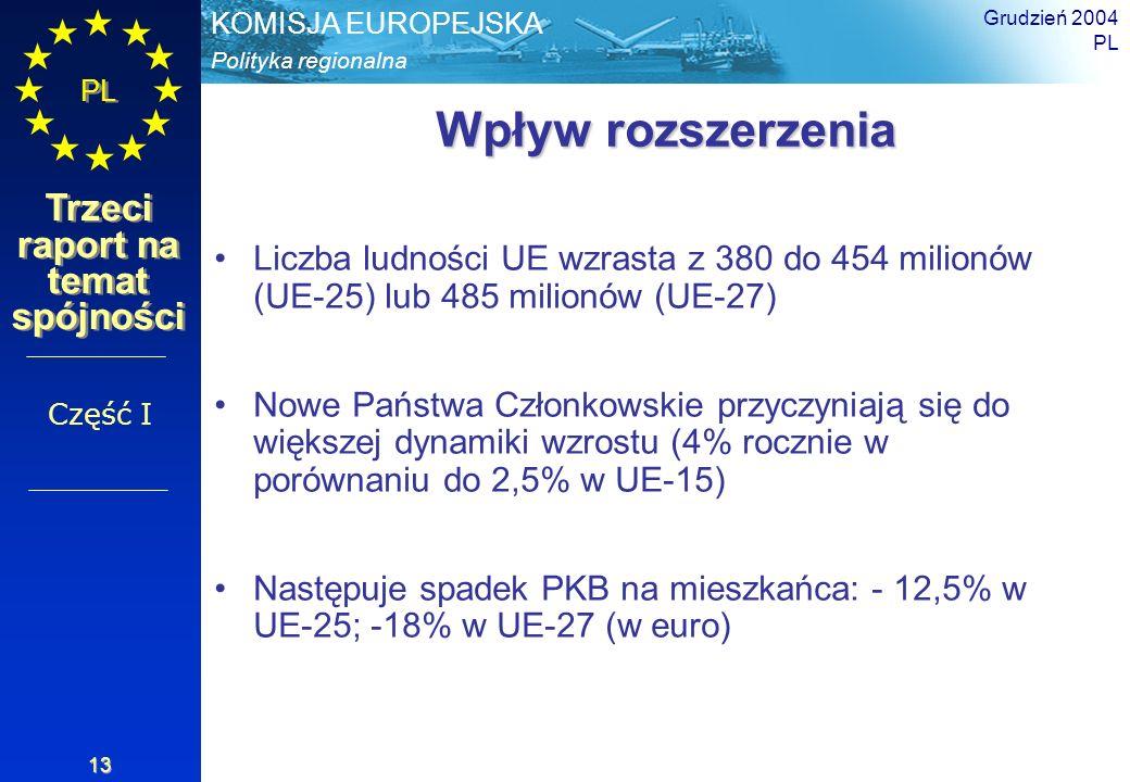 Grudzień 2004PL. Wpływ rozszerzenia. Liczba ludności UE wzrasta z 380 do 454 milionów (UE-25) lub 485 milionów (UE-27)