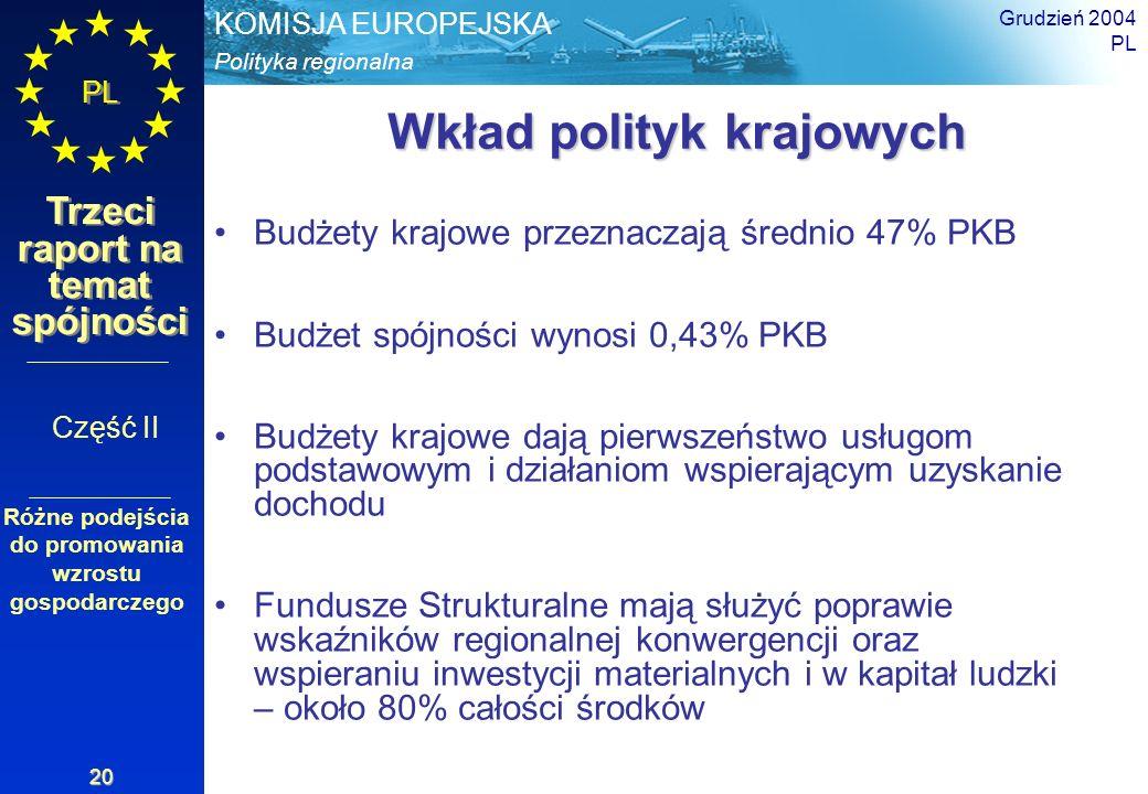 Wkład polityk krajowych