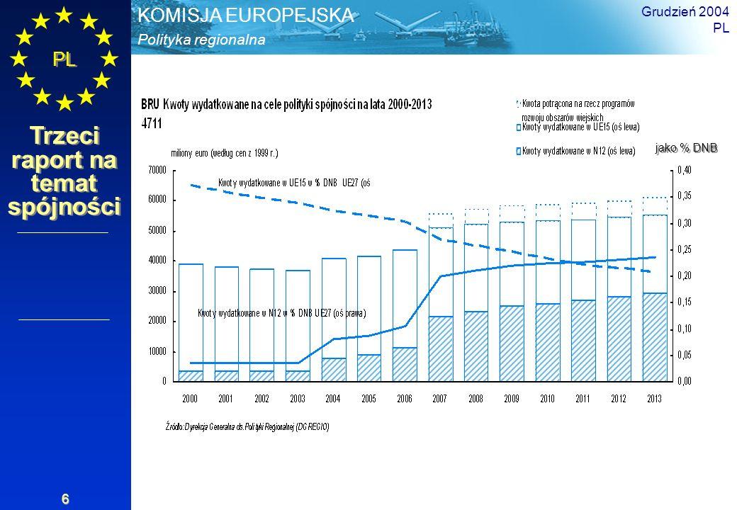 Grudzień 2004 PL jako % DNB