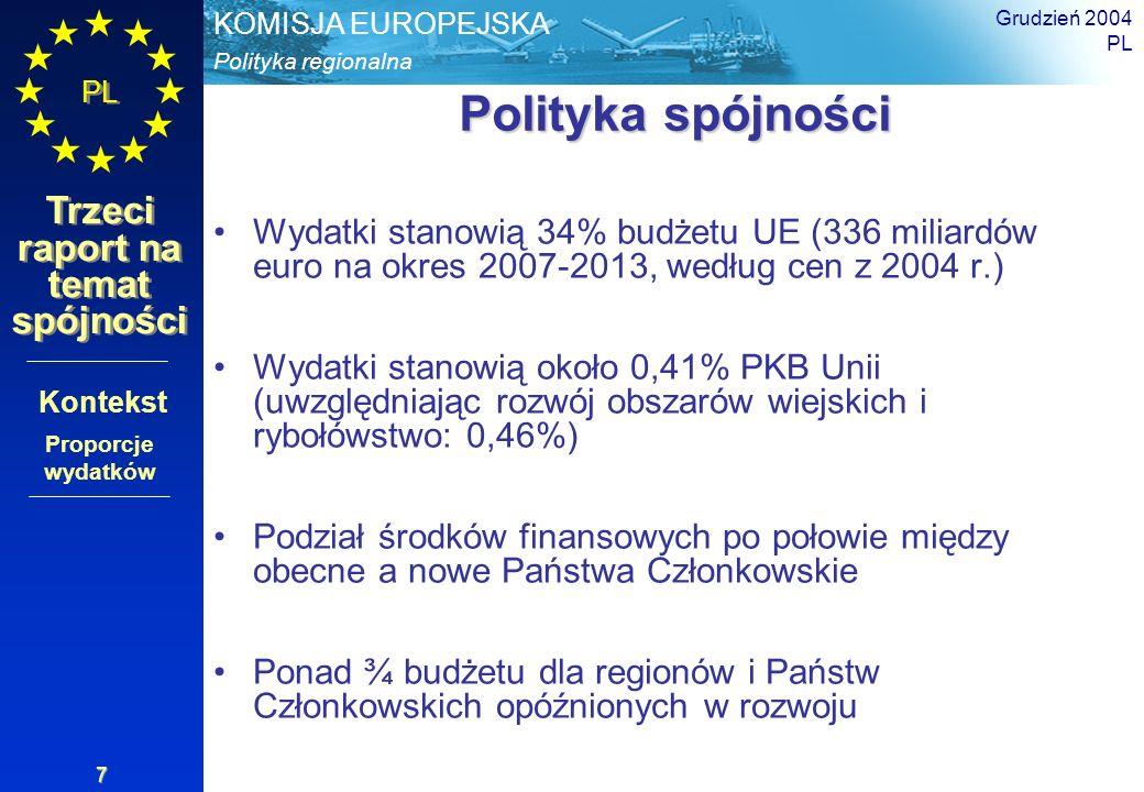 Grudzień 2004 PL. Polityka spójności. Wydatki stanowią 34% budżetu UE (336 miliardów euro na okres 2007-2013, według cen z 2004 r.)