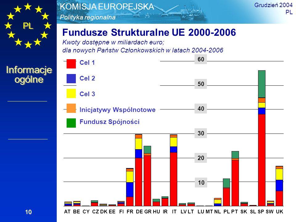 Fundusze Strukturalne UE 2000-2006
