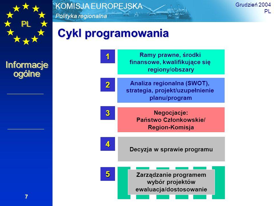 Cykl programowania 1 2 3 4 5 Ramy prawne, środki