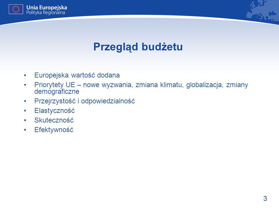 Przegląd budżetu Europejska wartość dodana