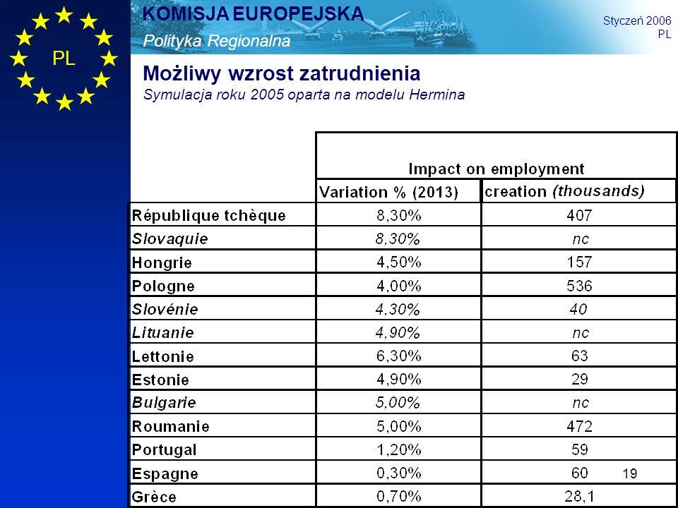 Możliwy wzrost zatrudnienia