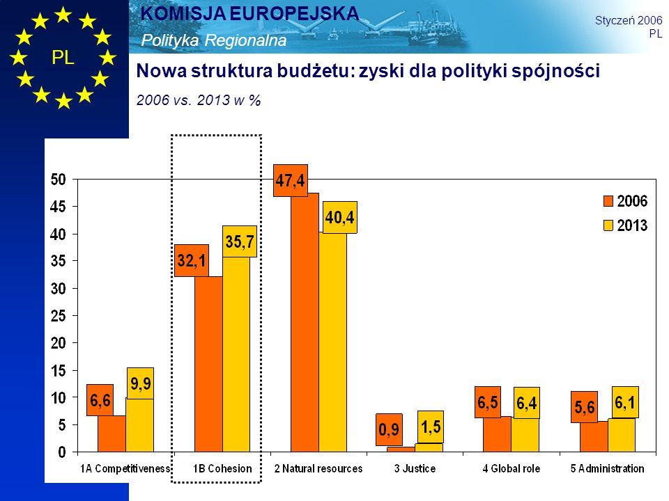 Nowa struktura budżetu: zyski dla polityki spójności