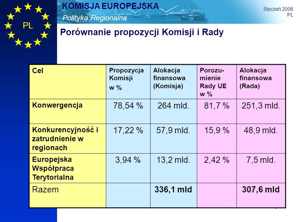 Porównanie propozycji Komisji i Rady