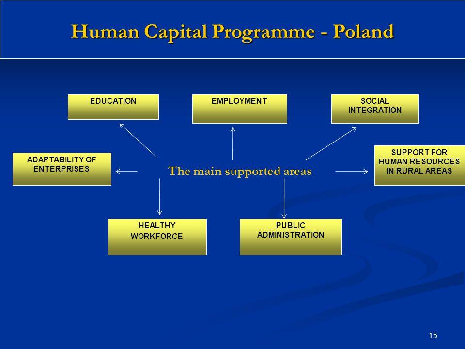 Human Capital Programme - Poland