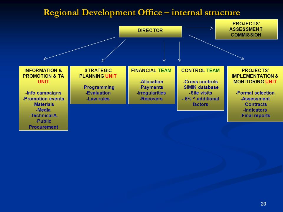 Regional Development Office – internal structure