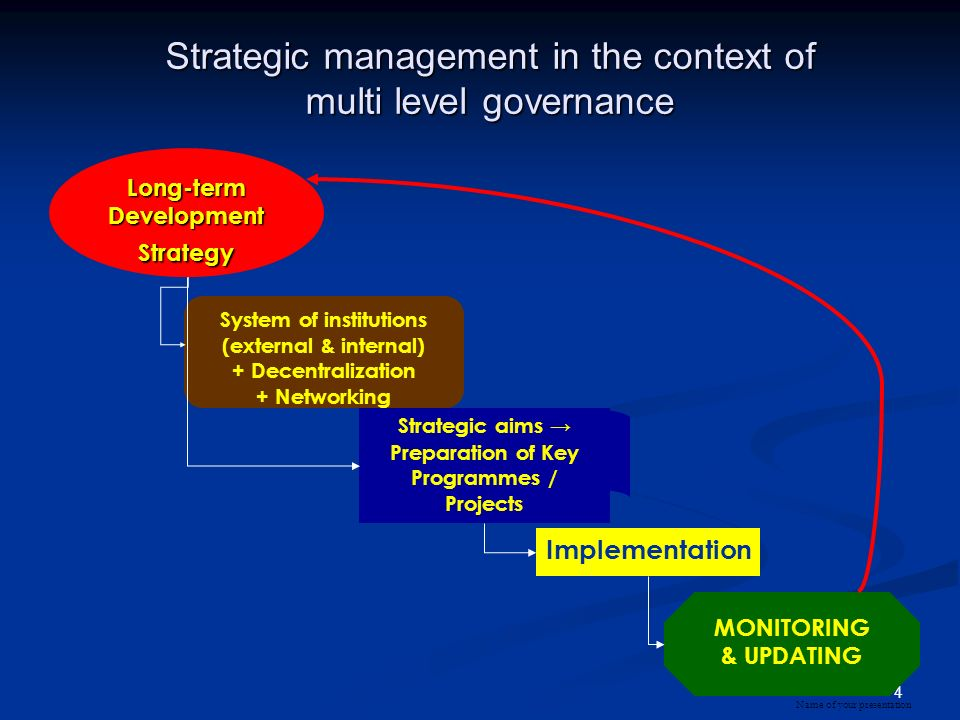 Strategic management in the context of multi level governance