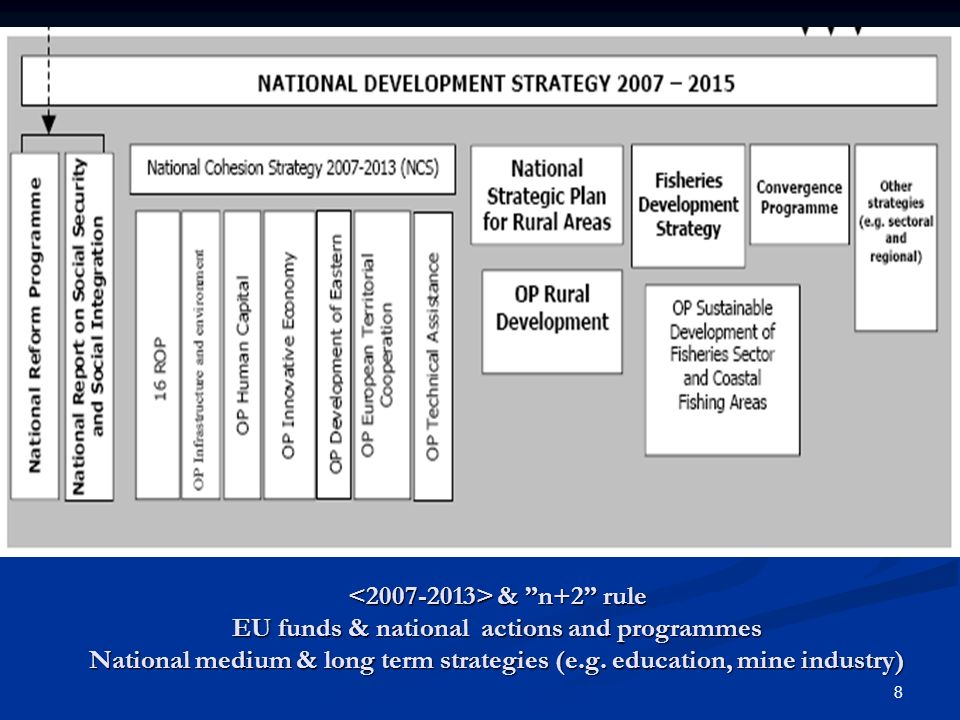 <2007-2013> & n+2 rule EU funds & national actions and programmes National medium & long term strategies (e.g.
