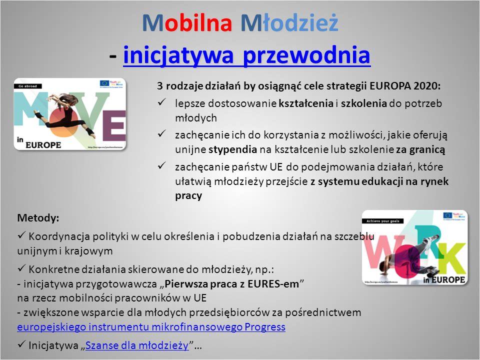 Mobilna Młodzież - inicjatywa przewodnia