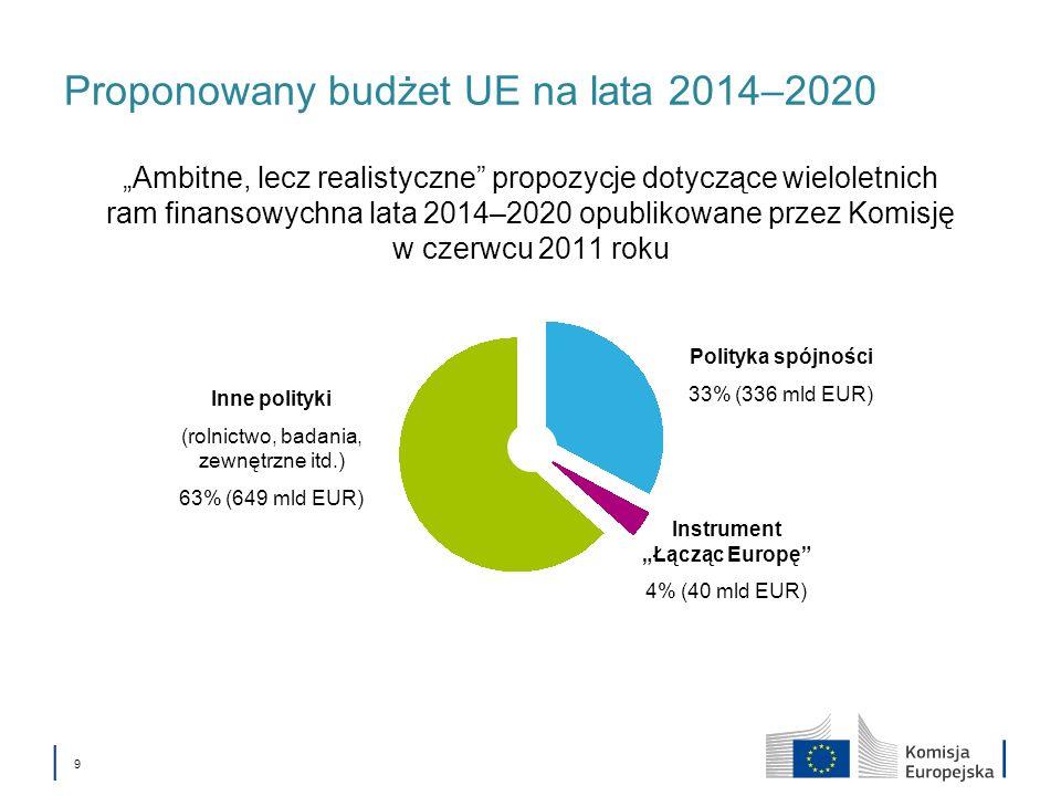 Proponowany budżet UE na lata 2014–2020