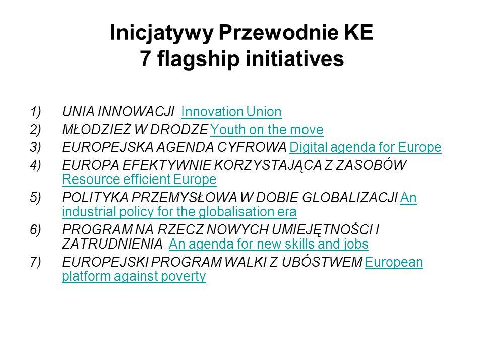 Inicjatywy Przewodnie KE 7 flagship initiatives