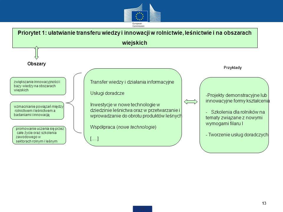 Priorytet 1: ułatwianie transferu wiedzy i innowacji w rolnictwie, leśnictwie i na obszarach