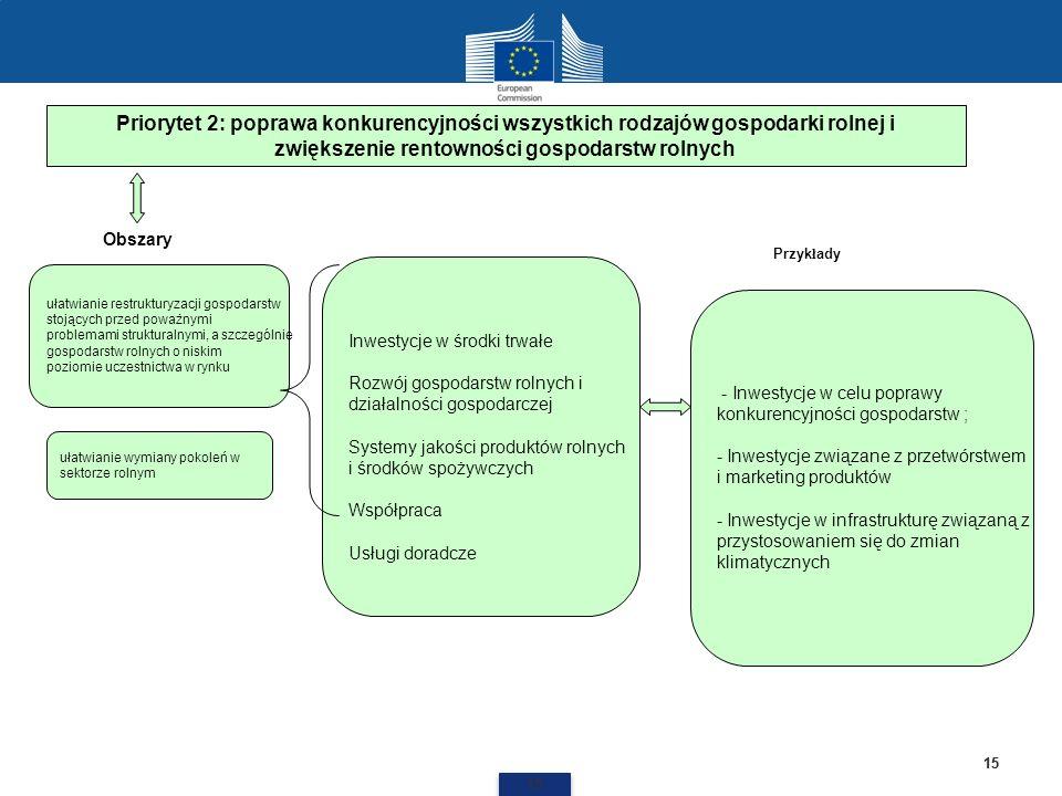 Priorytet 2: poprawa konkurencyjności wszystkich rodzajów gospodarki rolnej i zwiększenie rentowności gospodarstw rolnych