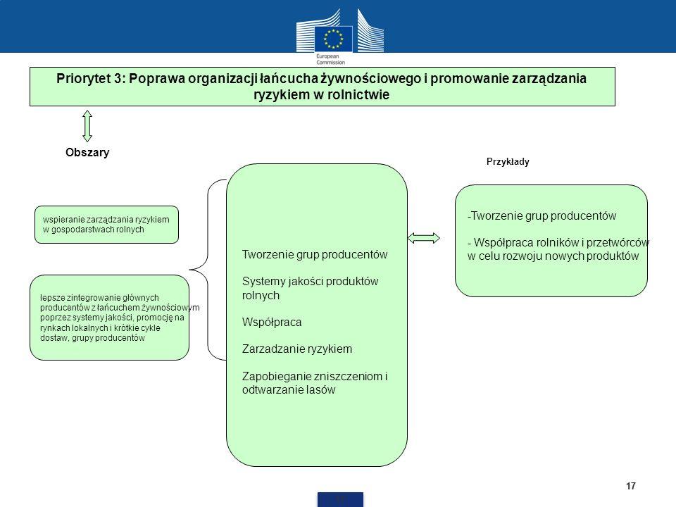 Priorytet 3: Poprawa organizacji łańcucha żywnościowego i promowanie zarządzania ryzykiem w rolnictwie