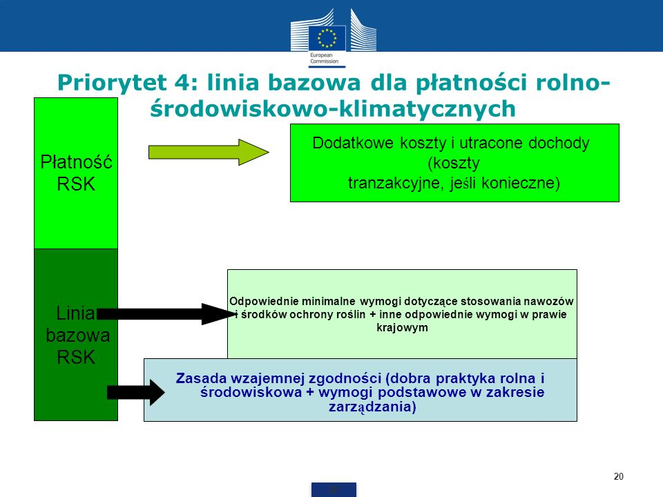 Priorytet 4: linia bazowa dla płatności rolno-środowiskowo-klimatycznych
