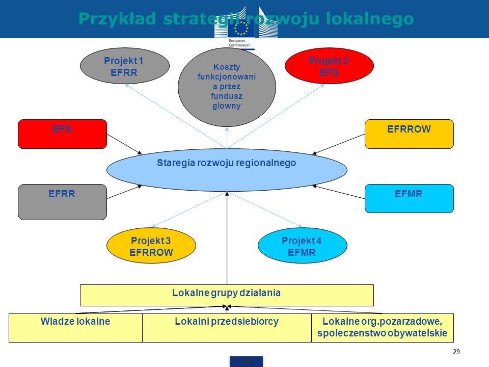 Przykład strategii rozwoju lokalnego