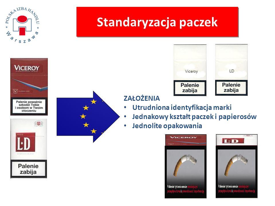 Standaryzacja paczek ZAŁOŻENIA Utrudniona identyfikacja marki