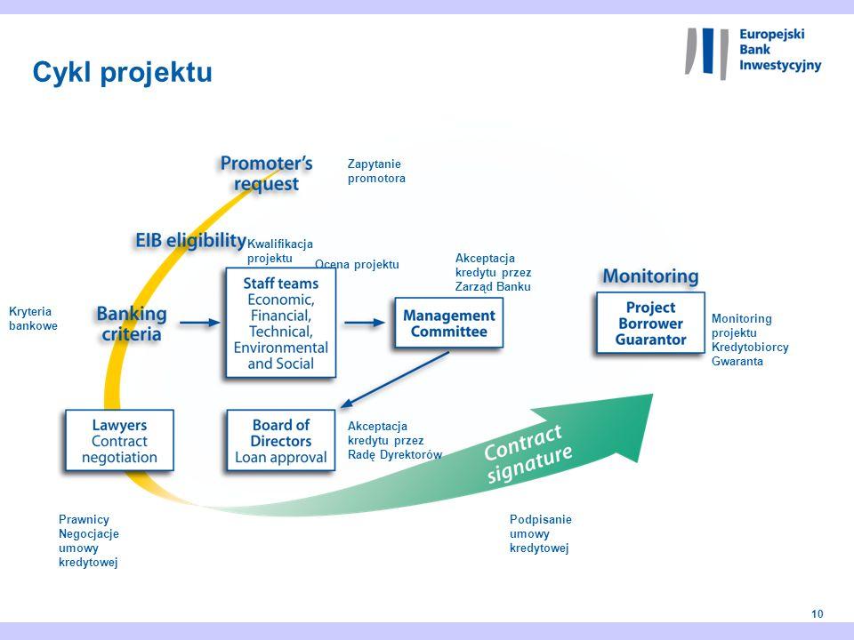 Cykl projektu Zapytanie promotora Kwalifikacja projektu