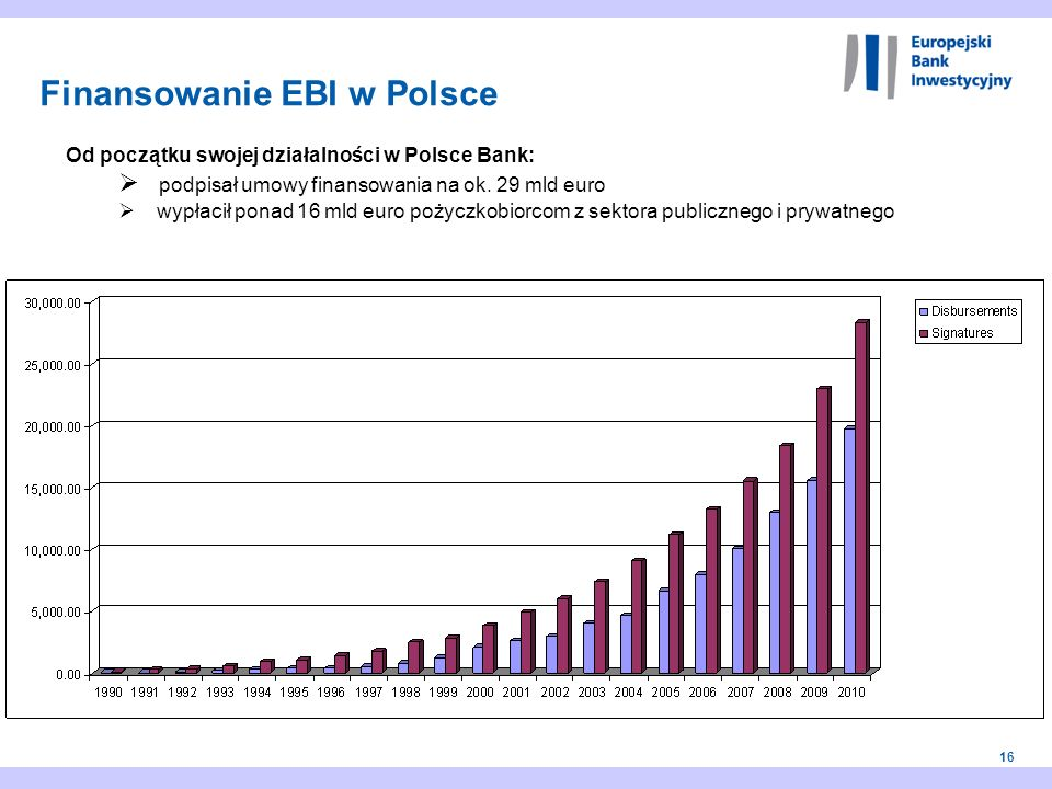 Finansowanie EBI w Polsce
